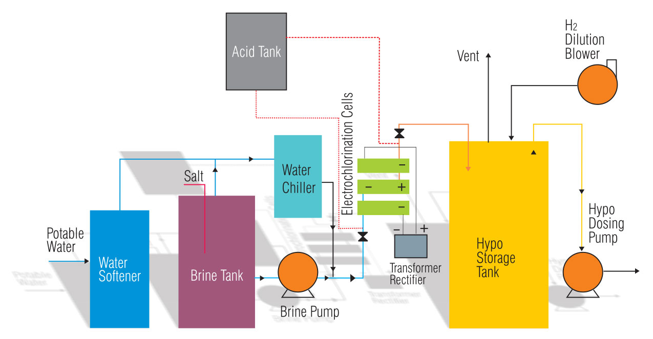 Continuous Electro-chlorination Systems Process