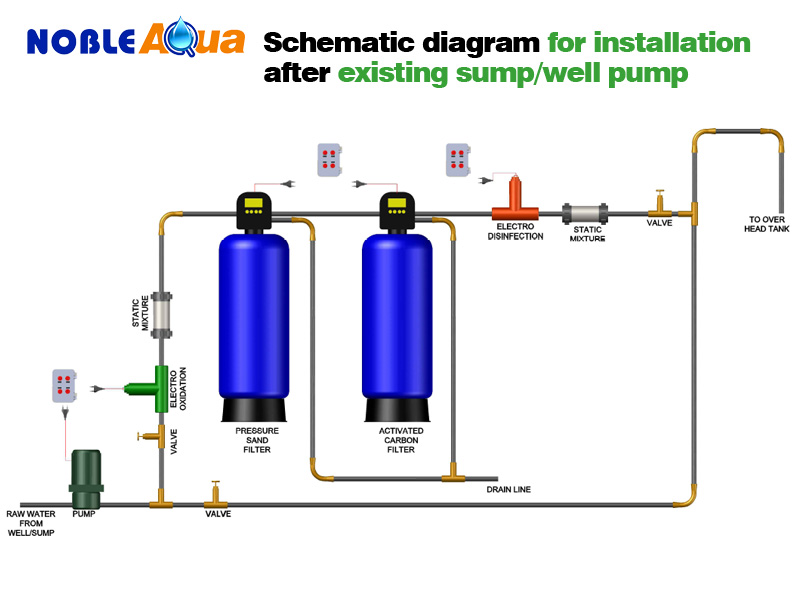 schema-diagram-sump-well-pump-systems