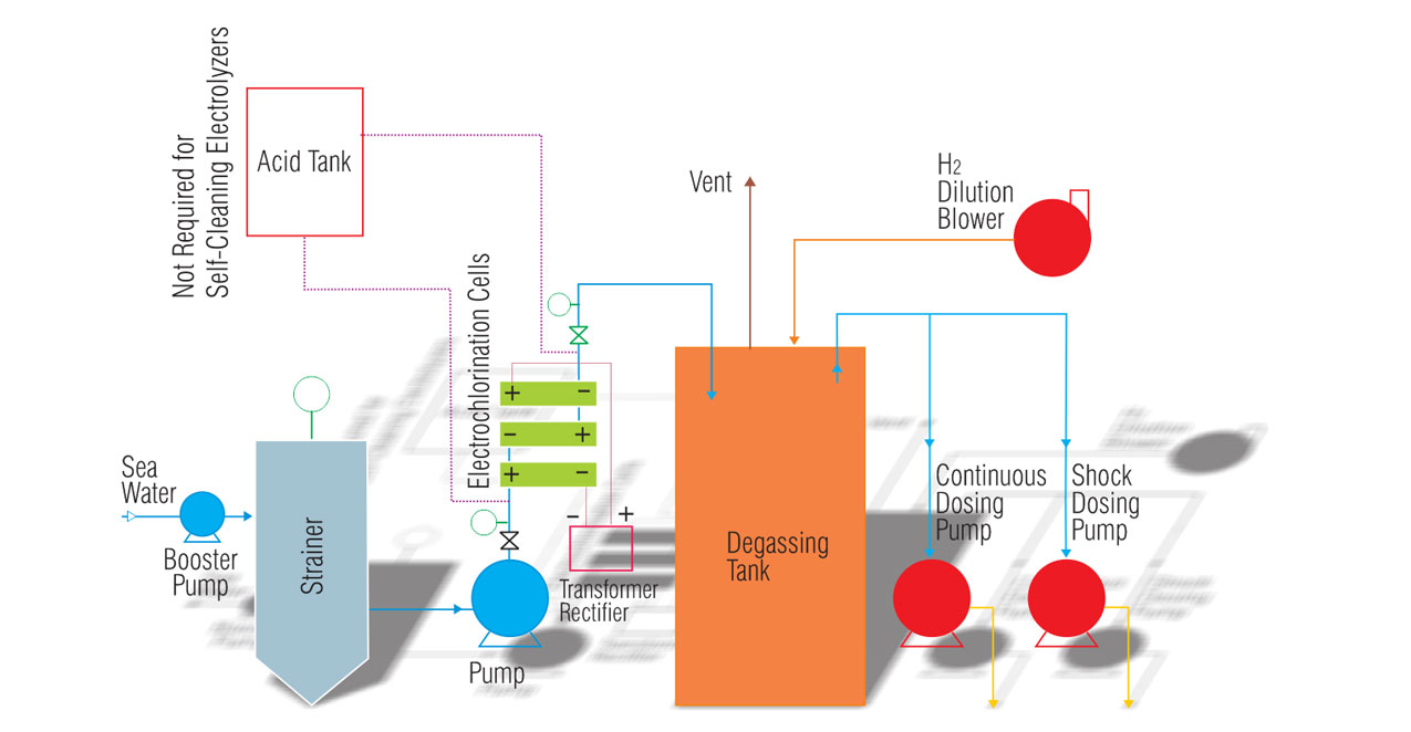 Cooling Water Treatment System process